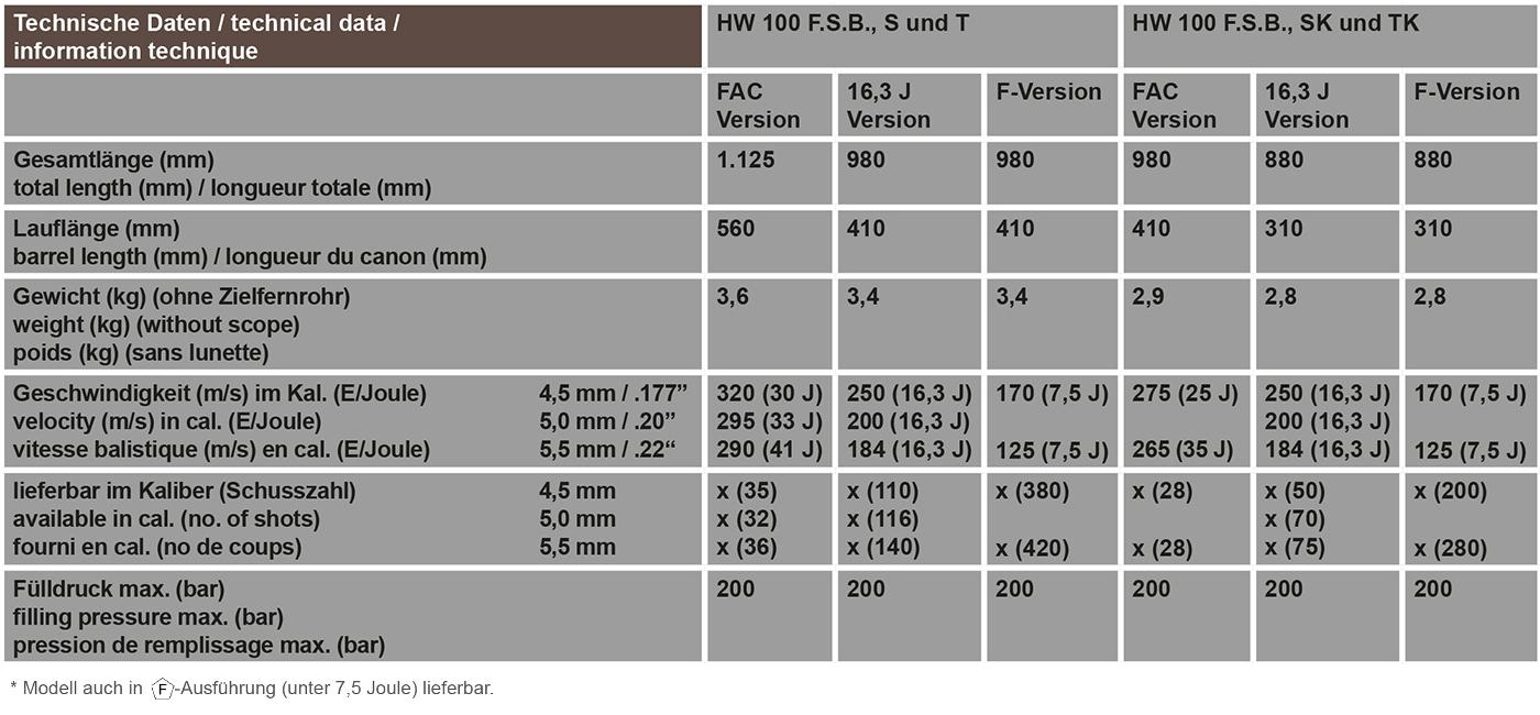 Technische Daten HW 100 S F.S.B., HW 100 T F.S.B., HW 100 SK F.S.B., HW 100 TK F.S.B