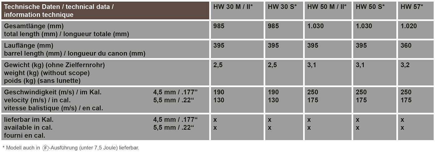 Technische Daten HW 30, HW 50, HW 57