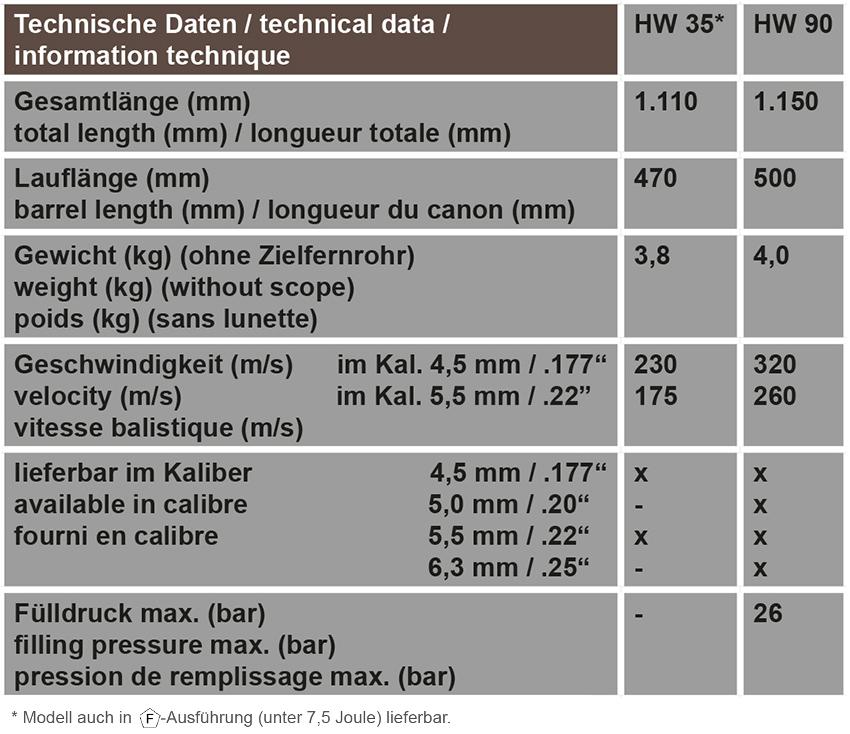 Technische Daten HW 35, HW 90
