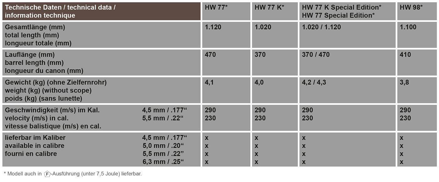 Technische Daten HW 77, HW 98