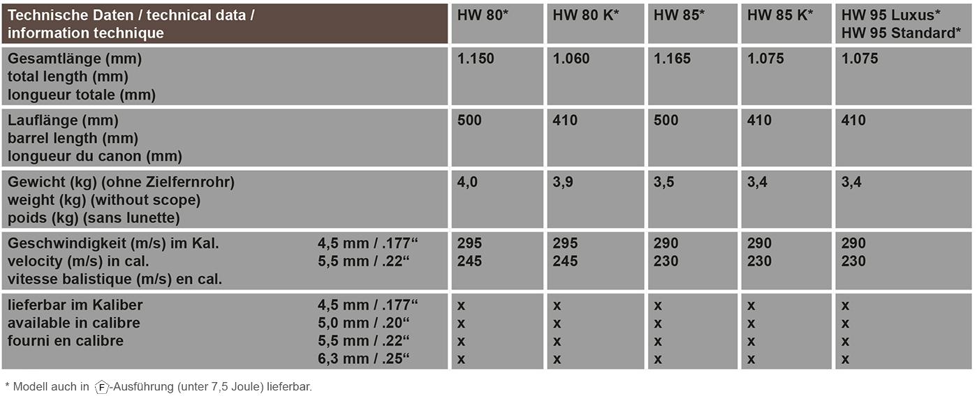 Technische Daten HW 80, HW 85, HW 95