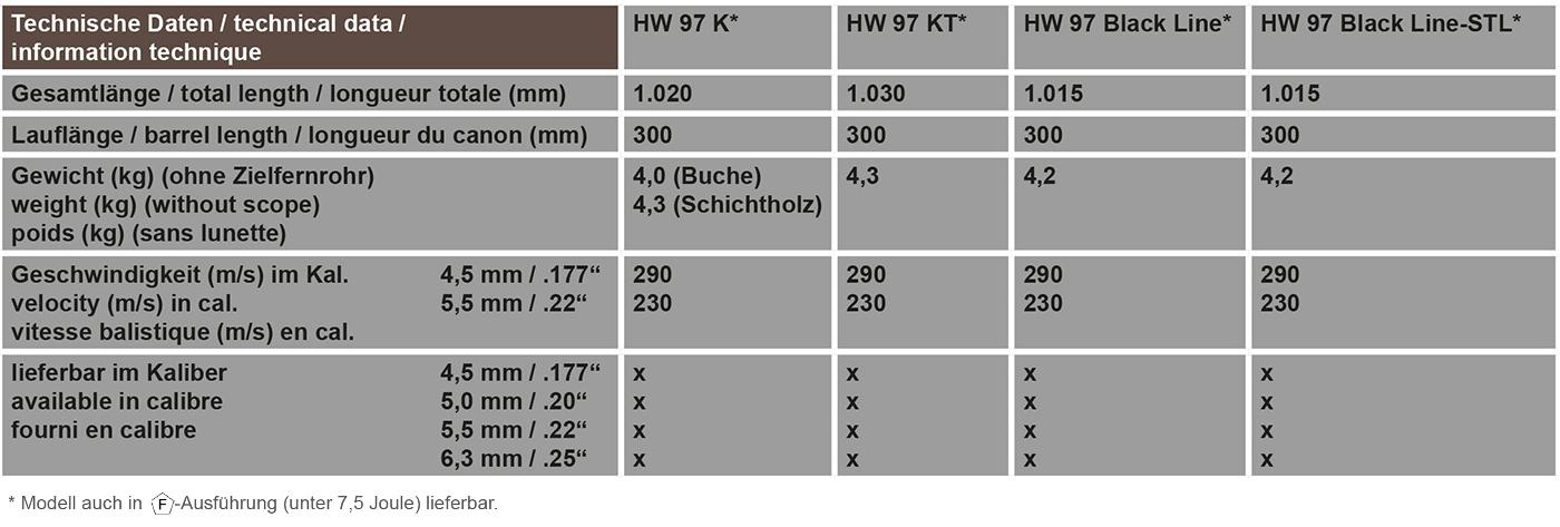 Technische Daten HW 97