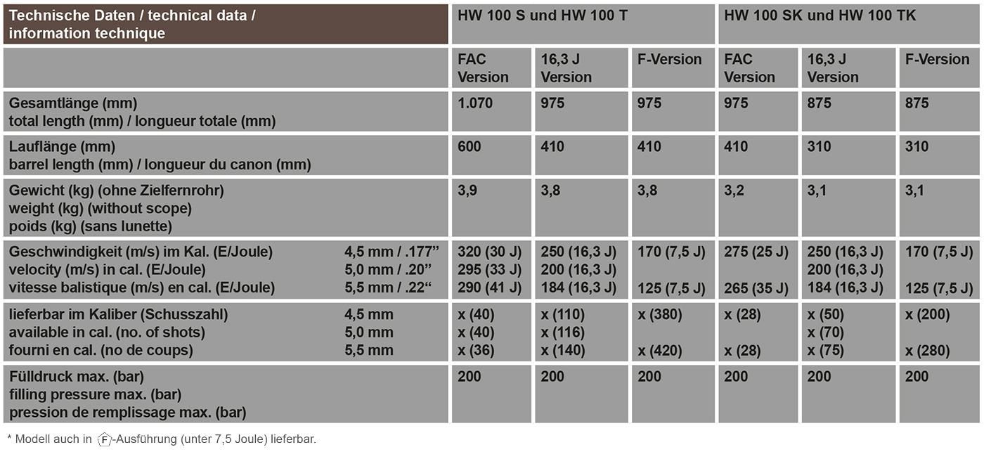 Technische Daten HW 100 S, HW 100 T, HW 100 SK, HW 100 TK